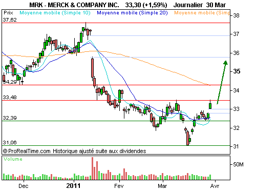 MERCK AND CO INC : Un mouvement de rebond en préparation (©ProRealTime.com)
