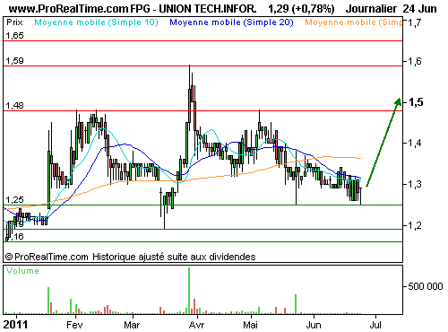 UNION TECH.INFOR. : Timing idéal (©ProRealTime.com)