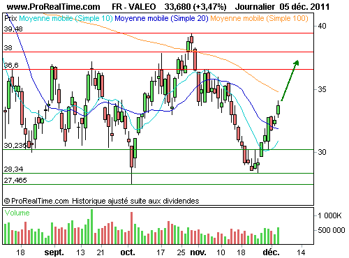 VALEO : Une possible extension de la hausse (©ProRealTime.com)