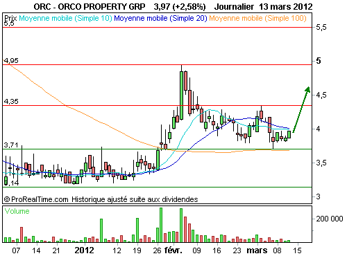 ORCO PROPERTY GRP : L'analyse technique donne le feu vert (©ProRealTime.com)