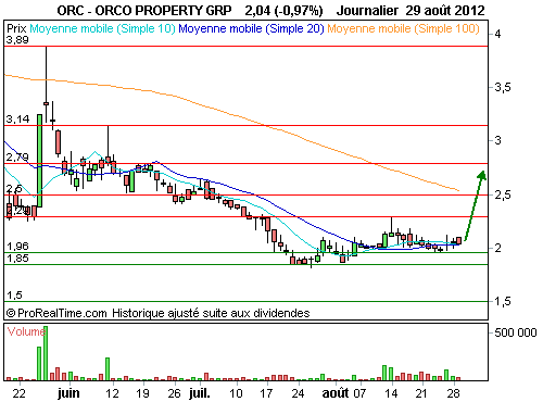 ORCO PROPERTY GRP : Petite capitalisation, fort potentiel (©ProRealTime.com)