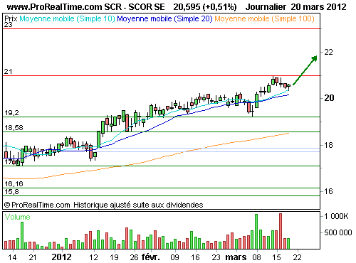 SCOR SE : L'analyse technique est positive (©ProRealTime.com)