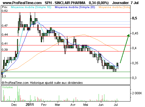 SINCLAIR IS PHARMA : Cette <i>small cap</i> est mûre ! (©ProRealTime.com)