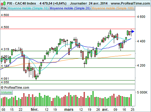 CAC 40 : Amorce une consolidation (©ProRealTime.com)