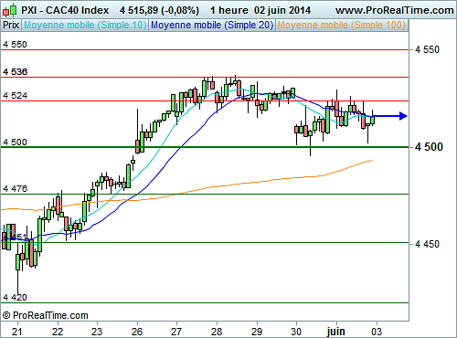 CAC 40 : Consolide son récent franchissement des 4 500 points (©ProRealTime.com)
