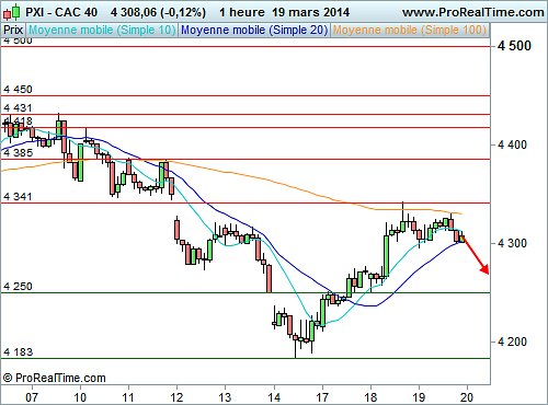 CAC 40 : J. Yellen refroidit l'ambiance (©ProRealTime.com)