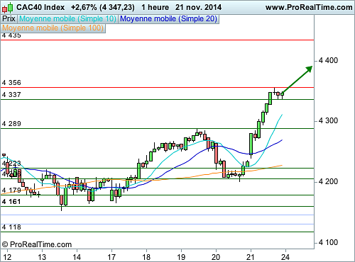 CAC 40 : L'analyse technique délivre un message positif (©ProRealTime.com)