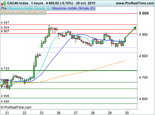 CAC 40 : L'effet d'attraction des 5 000 points va se faire sentir (©ProRealTime.com)