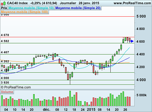 CAC 40 : L'indice phare consolide ses récents gains (©ProRealTime.com)