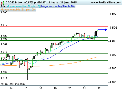 CAC 40 : La BCE attire tous les regards (©ProRealTime.com)