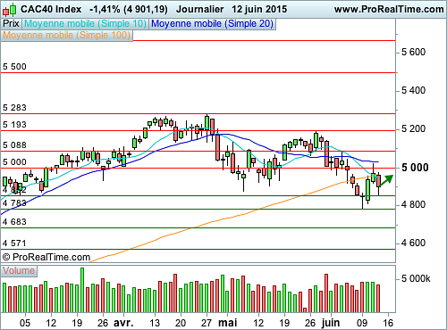 CAC 40 : La Grèce focalise les attentions (©ProRealTime.com)