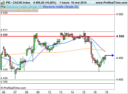 CAC 40 : La situation graphique reste fragile (©ProRealTime.com)