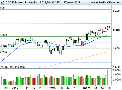 CAC 40 : Le seuil graphique des 5 000 points encore en question (©ProRealTime.com)