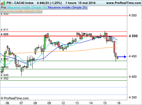 CAC 40 : Les 4 500 points, un obstacle technique majeur (©ProRealTime.com)