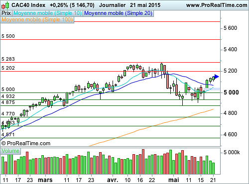CAC 40 : Les volumes chutent, prudence (©ProRealTime.com)
