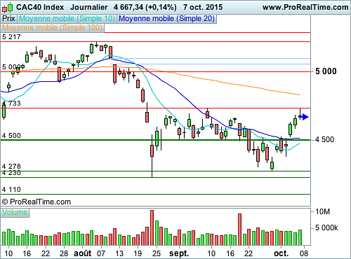 CAC 40 : On se dirige vers une consolidation des cours (©ProRealTime.com)