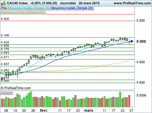 CAC 40 : Restons prudent (©ProRealTime.com)
