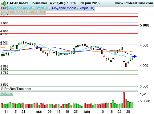 CAC 40 : Restons prudents ! (©ProRealTime.com)