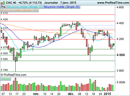 CAC 40 : Vers la formation d'un court rebond technique (©ProRealTime.com)