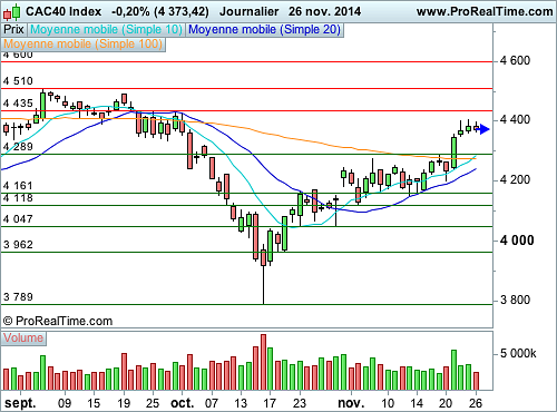 CAC 40 : Vers une phase de consolidation pendant Thanksgiving (©ProRealTime.com)