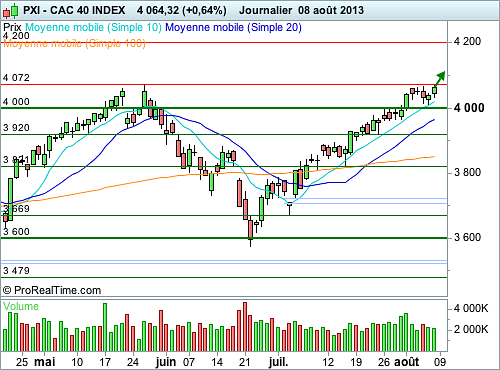 CAC 40 : Vers une poursuite sereine de l'ascension (©ProRealTime.com)