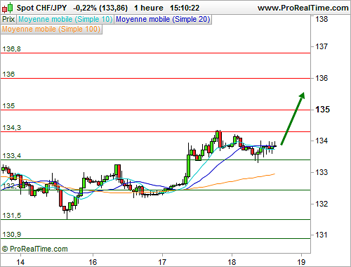 Indicateur forex le plus fiable