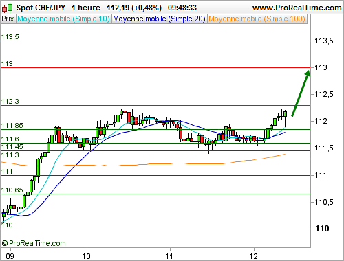 Signaux forex temps reel