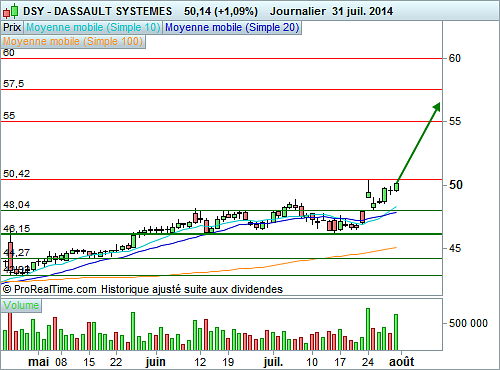 Meilleur indicateur forex court terme