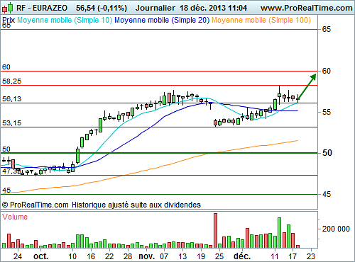 EURAZEO (M568B) : Un point d'entree graphique de qualite...