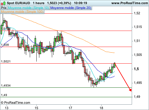 Cours eur aud forex