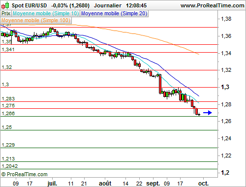 Cotation forex en direct