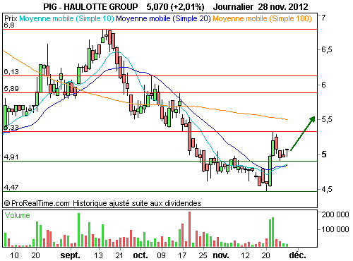 HAULOTTE GROUP : Vers une nouvelle impulsion (©ProRealTime.com)