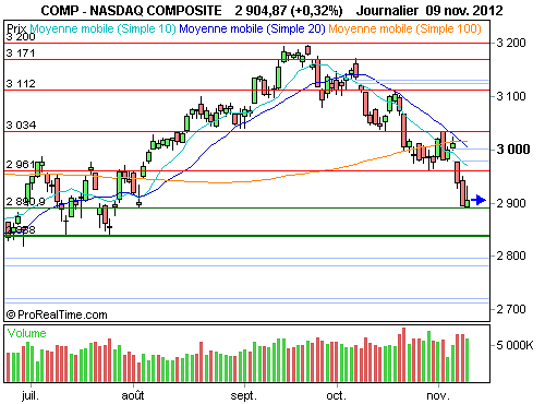 Nasdaq Composite : L'analyse technique invite à la prudence (©ProRealTime.com)