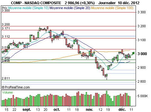 Nasdaq Composite : La configuration technique demeure positive (©ProRealTime.com)