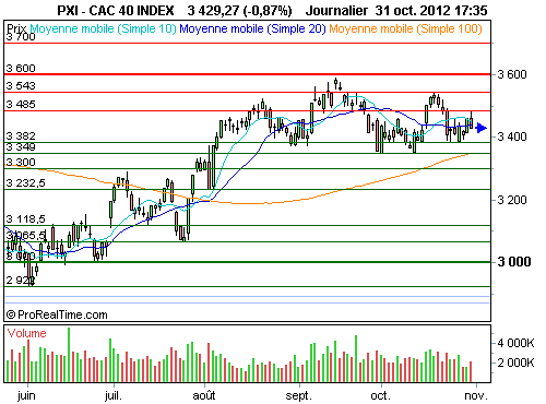 CAC 40 : Wall Street rouvre, Paris s'enrhume (©ProRealTime.com)