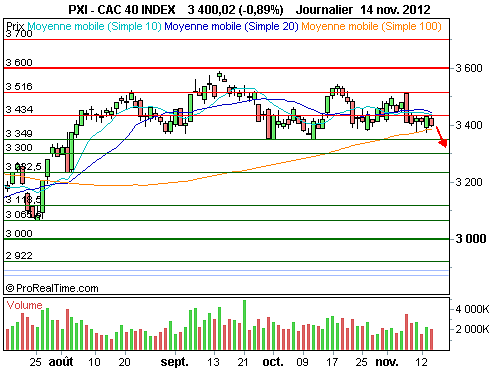CAC 40 : Vers un test crucial des 3 350 points (©ProRealTime.com)