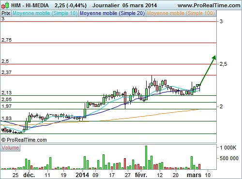 HI-MEDIA : Plus de 20% de potentiel (©ProRealTime.com)