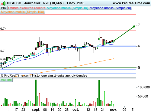 HIGH CO : Une stratégie de stock picking (©ProRealTime.com)