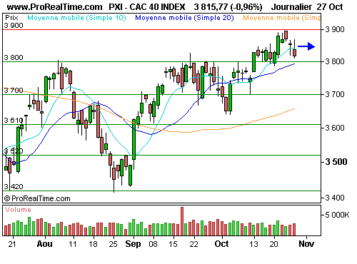 CAC 40 : Le cac 40 au contact des 3 800 points (©ProRealTime.com)