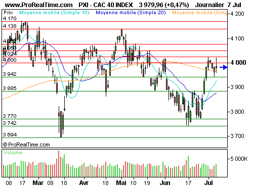 CAC 40 : L'indice phare consolide son avancée (©ProRealTime.com)