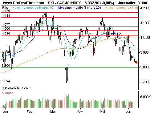 CAC 40 : Une ambiance toujours aussi lourde (©ProRealTime.com)