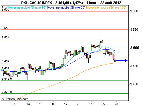 CAC 40 : Le cac cale vers 3 500 points (©ProRealTime.com)