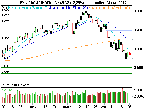 CAC 40 : Attention aux faux signaux ! (©ProRealTime.com)