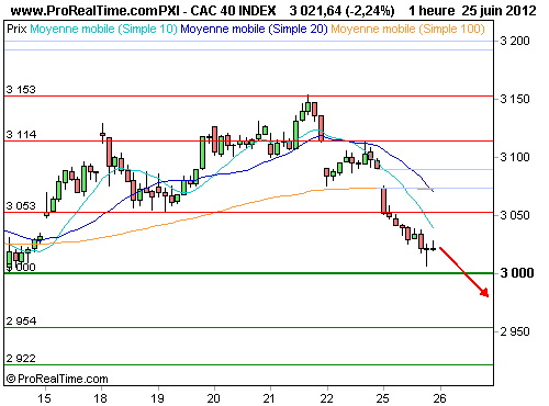 CAC 40 : Les 3 000 points en danger (©ProRealTime.com)