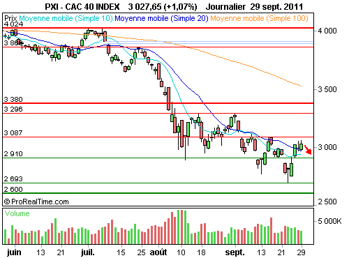 CAC 40 : Cale vers 3 000 points (©ProRealTime.com)