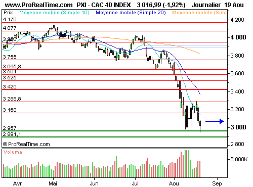 CAC 40 : La zone support 2891/2957 points, l'enjeu technique hebdomadaire (©ProRealTime.com)