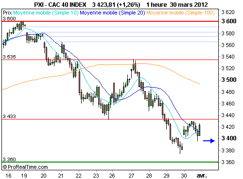 CAC 40 : Vers un test du support majeur à 3360 points (©ProRealTime.com)