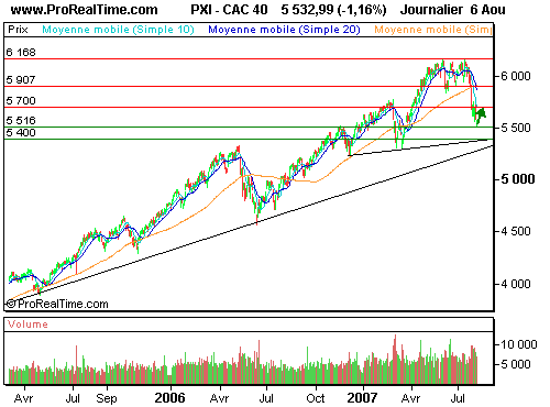 CAC 40 :  rebond technique avant la fed (©ProRealTime.com)