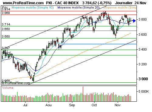 CAC 40 : Hésitations avant thanksgiving (©ProRealTime.com)