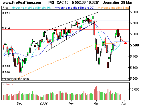 CAC 40 : Re-chute sur les 5500 points ? (©ProRealTime.com)